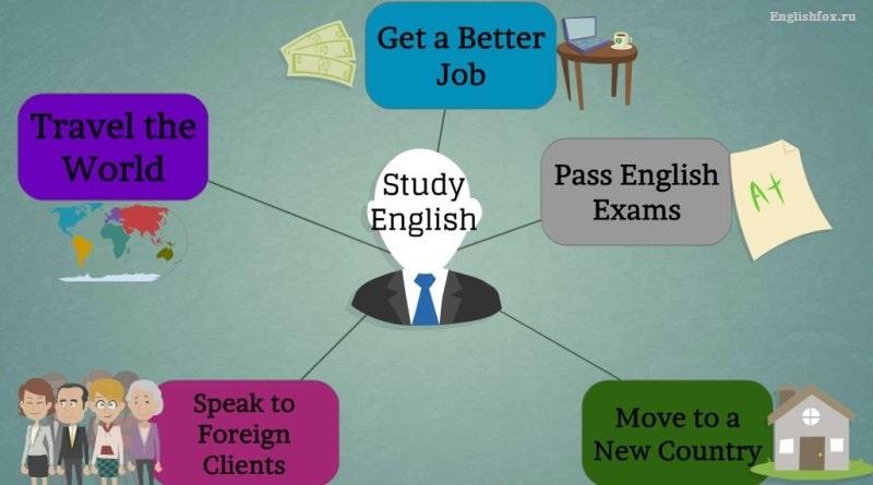Зачем нужно изучать английский язык