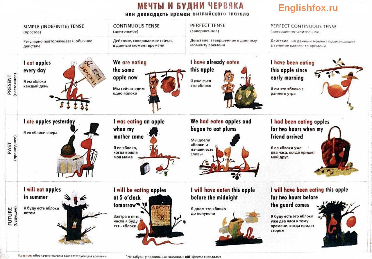 Как употреблять английские времена