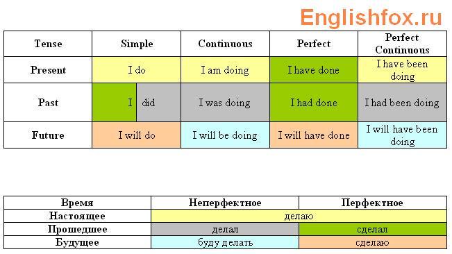 употребление 12 времен в английском языке