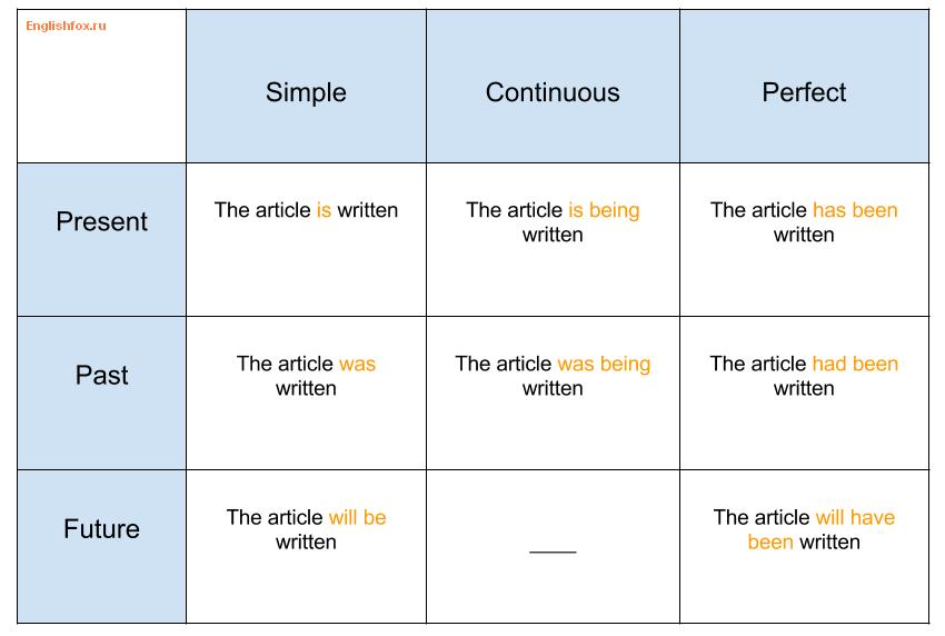 Passive voice таблица с примерами