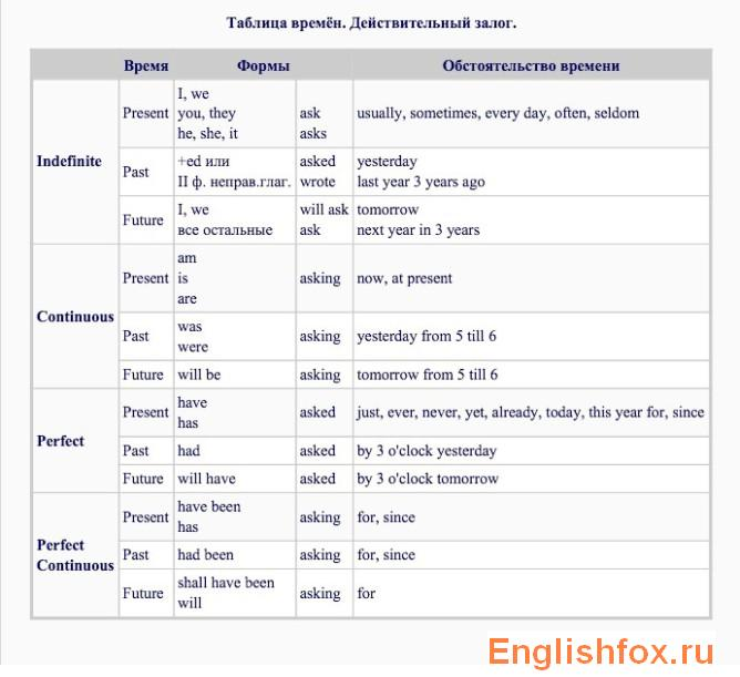 Подсказки английский язык 3 класс