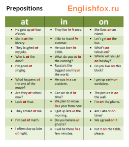 preposition at in on