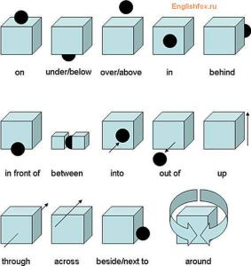 prepositions of place-figures