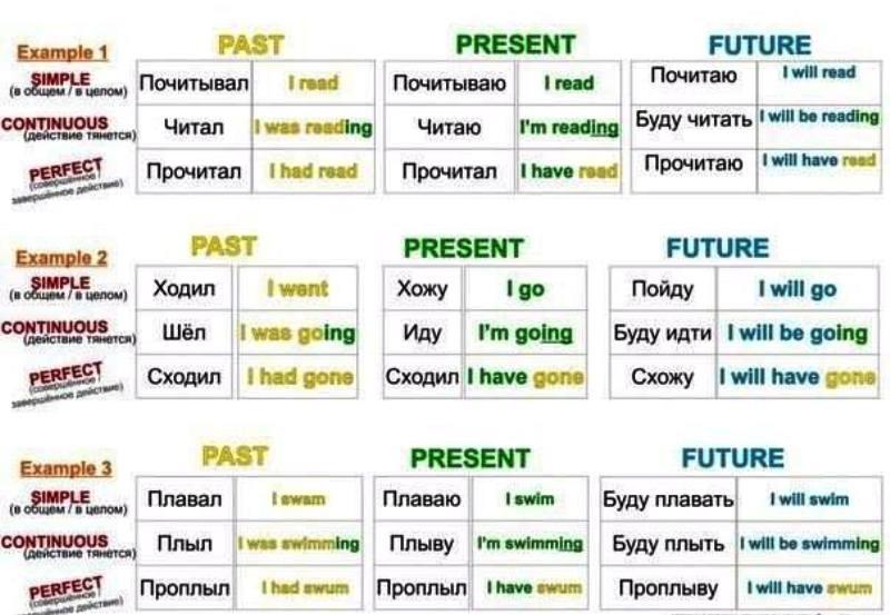 Времена английского с простой шпаргалкой