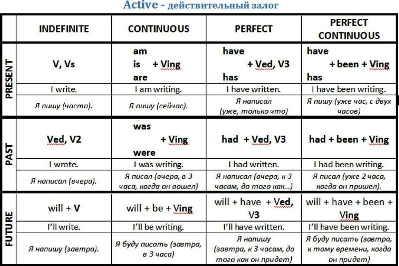 активный залог в английском языке таблица