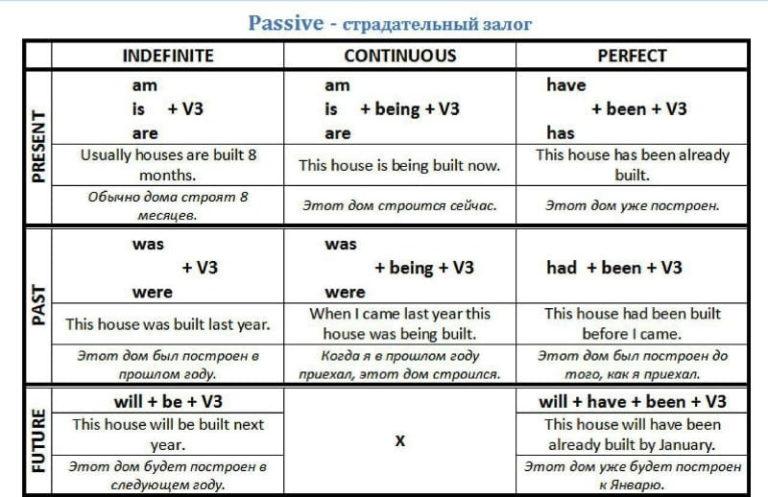 Как переводить пассивный залог в английском языке