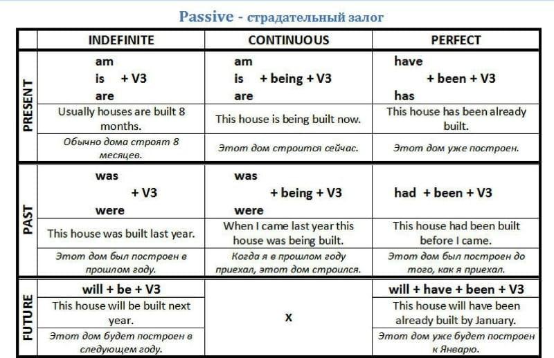 пассивный залог в английском языке таблица