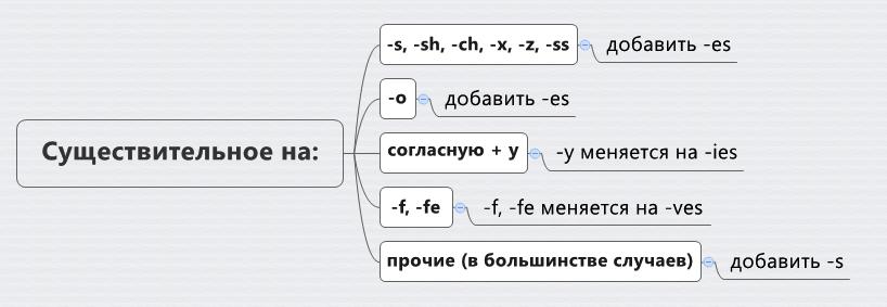 правила образования множественного числа существительных