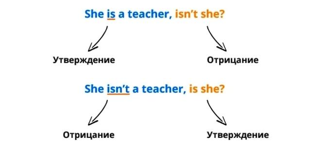 Разделительные вопросы в английском пример