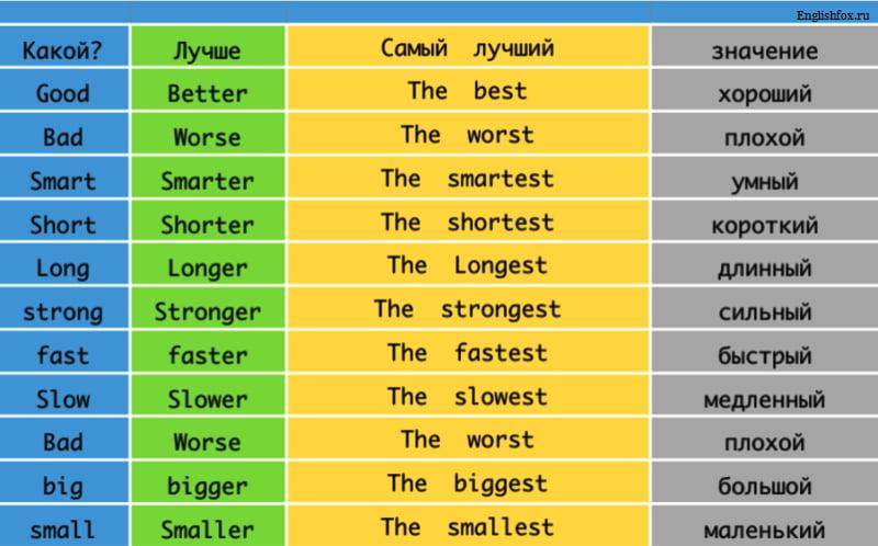 таблица степени сравнения прилагательных
