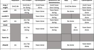 Модальные глаголы предположения с разными инфинитивами