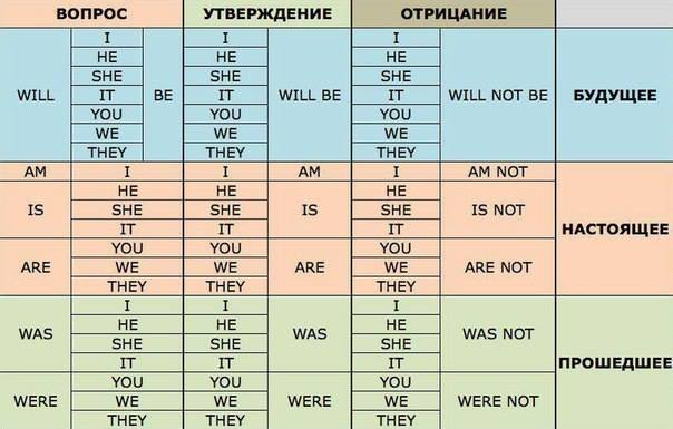 Cпряжение глагола to be