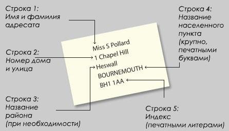 Образец написания адреса на английском для Великобритании