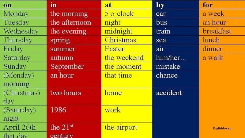Устойчивые выражения с предлогами в английском языке.