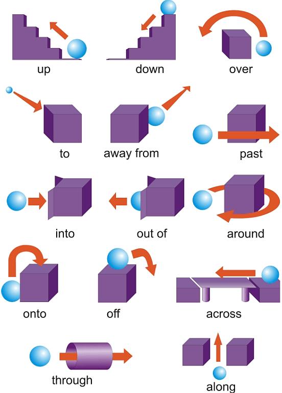 Предлоги направления в английском языке