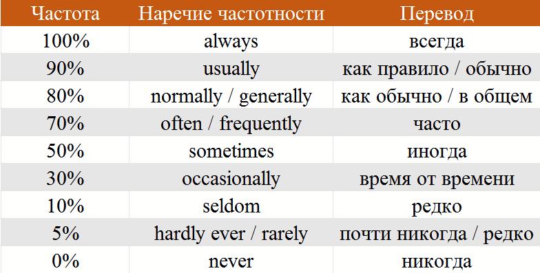 Наречие в английском языке
