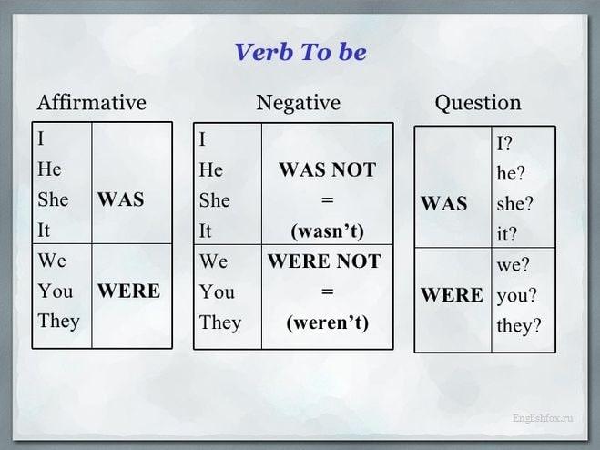 Таблица склонений глагола «to be» в прошедшем простом времени