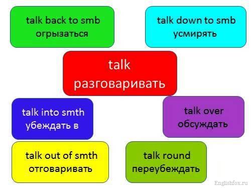 формы глагола talk