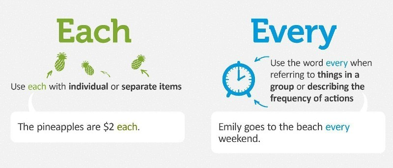Разница между словами each и every