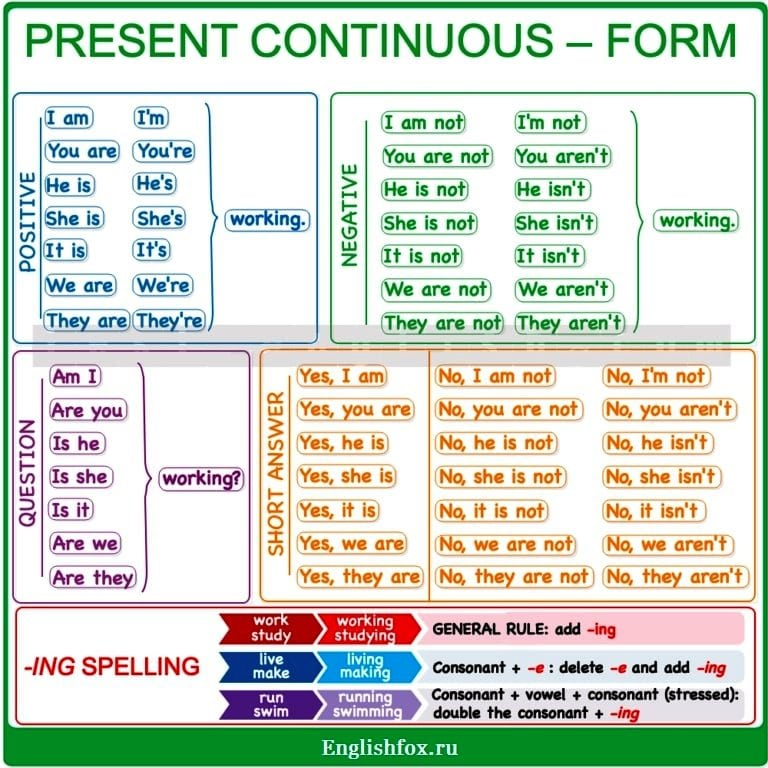 Present Continuous table
