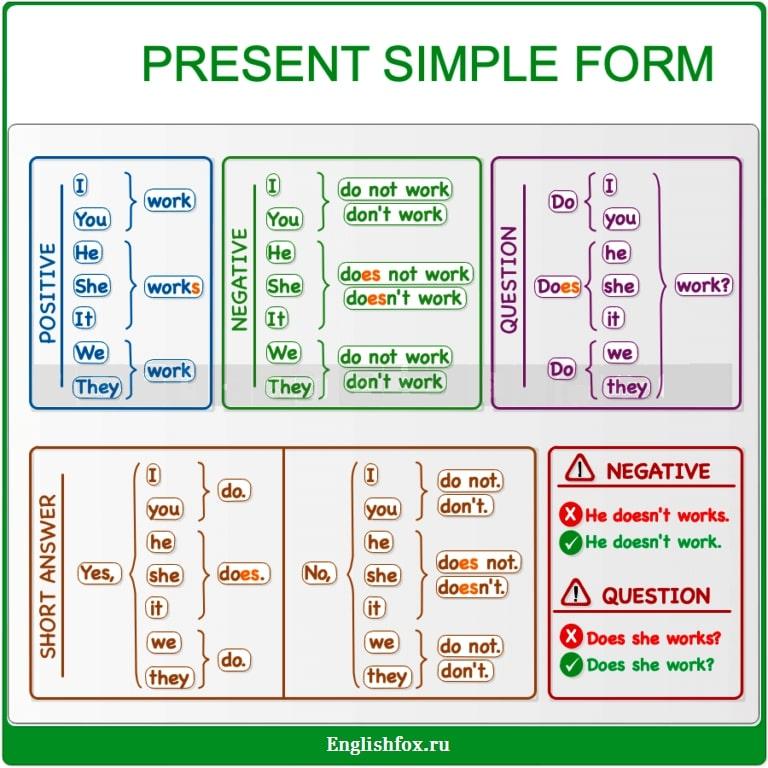 Present Simple — простое настоящее время