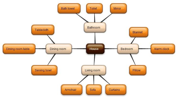 Как составлять интеллект-карты