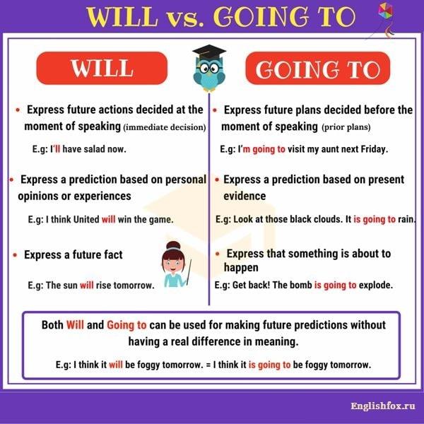 В чем разница между will и going to?