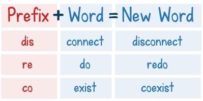 Приставки отрицания в английском