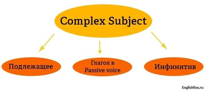 Схема построения Complex Subject